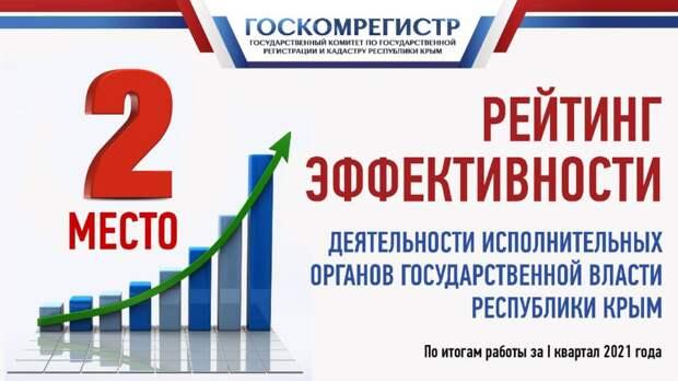Госкомрегистр продолжает занимать лидирующие позиции в рейтинге эффективности работы исполнительных органов власти Крыма