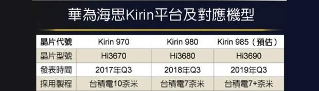 Huawei Mate 30 может стать первым смартфоном с процессором Kirin 985