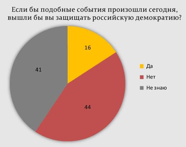 Большинство россиян считают события 19-21 августа 1991 года трагедией