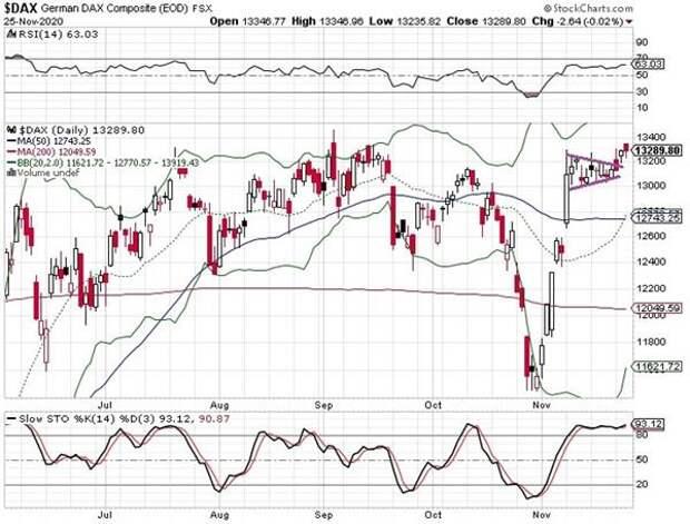 На европейских рынках преобладали пессимистичные настроения