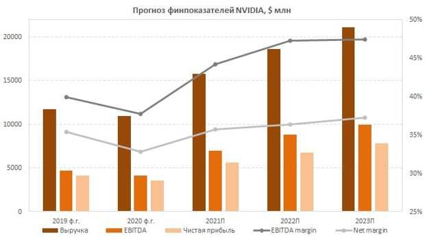 Прогноз основных финансовых показателей NVIDIA на ближайшие годы