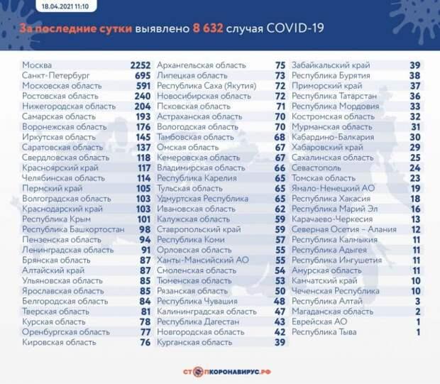 ВРоссии выявлено засутки 8632 новых заразившихся Covid-19