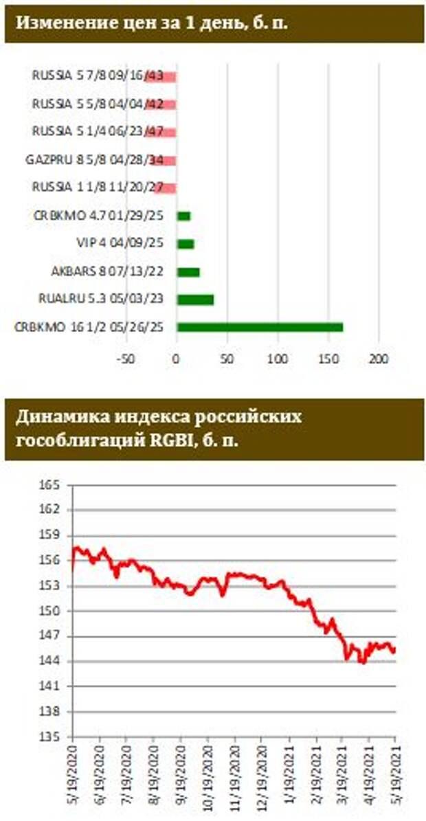 ФИНАМ: Годовая инфляция в РФ на пике