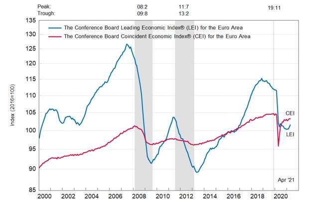 Еврозона: ведущий экономический индекс умеренно вырос в апреле