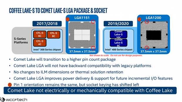От двухъядерного Celeron G5900 до 10-ядерного Core i9-10900. Стали известны параметры настольных CPU Intel Comet Lake
