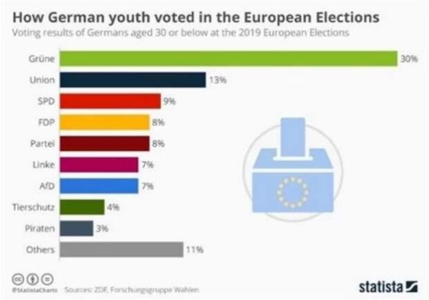 Голосование молодежи на европейских выборах 2019 года