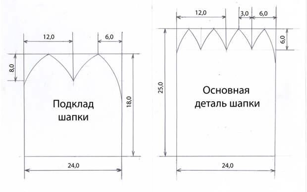 Схема построения шапки
