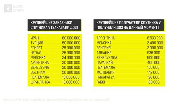 Куда Россия продает «Спутник V»? (ИНФОГРАФИКА)