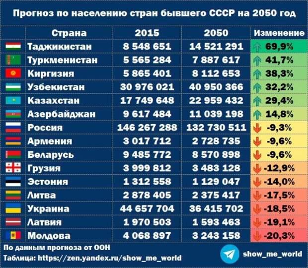 Индекс миролюбия, гражданство за 2 месяца и население бСССР в 2050 году