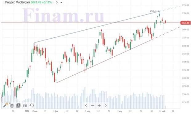 Внешний фон благоприятствует покупкам на Московской бирже