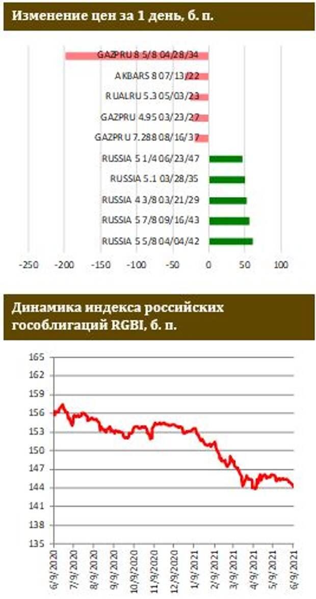 ФИНАМ: Успешное размещение ОФЗ на аукционах Минфина, спрос на линкеры поддержан возросшими инфляционными ожиданиями инвесторов
