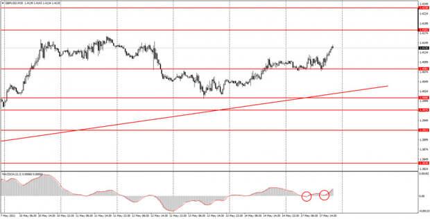 Аналитика и торговые сигналы для начинающих. Как торговать валютную пару GBP/USD 18 мая? Анализ сделок понедельника. Подготовка