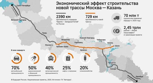 Продолжается строительство платной трассы Москва — Казань М-12