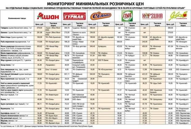 Мониторинг минимальных розничных цен в крупных торговых сетях Крыма
