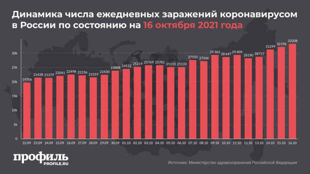 В России новые антирекорды по числу заболевших COVID-19 и количеству смертей