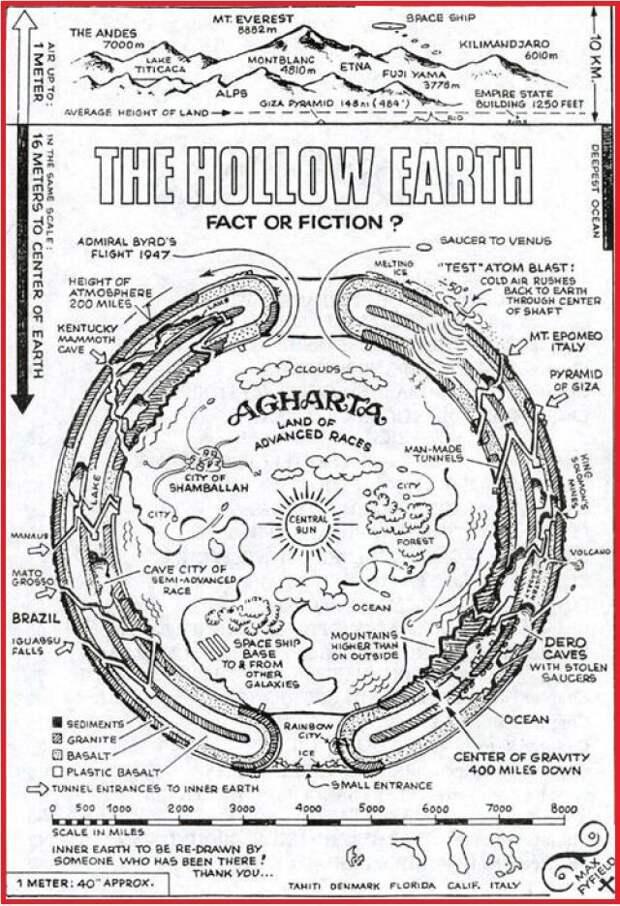 Теория полой земли получила научное подтверждение. Что если нацисты оказались правы