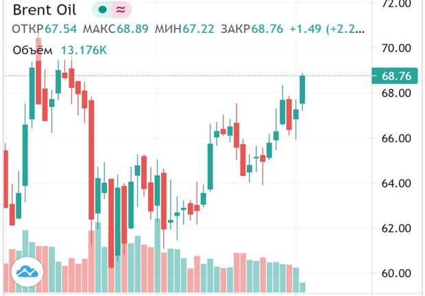 Курс нефти приближается к $70 за баррель