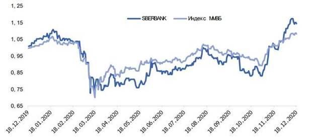 Динамика котировок в сопоставлении с индексом ММВБ за год