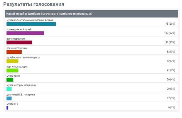 Опрос показал, какие театры тамбовчане считают наиболее интересными