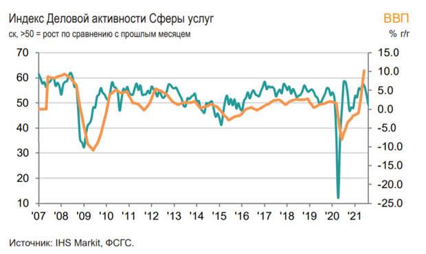 Индекс IHS Markit российской сферыуслугопустился до 49,3 в августе
