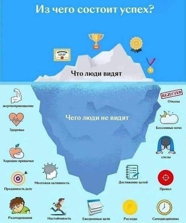 Из чего состоит успех