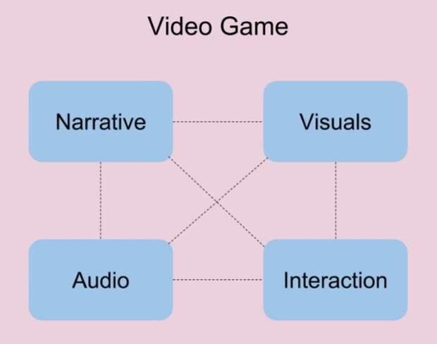 Мелодия на заказ: почему музыка в видеоиграх должна бытьадаптивной