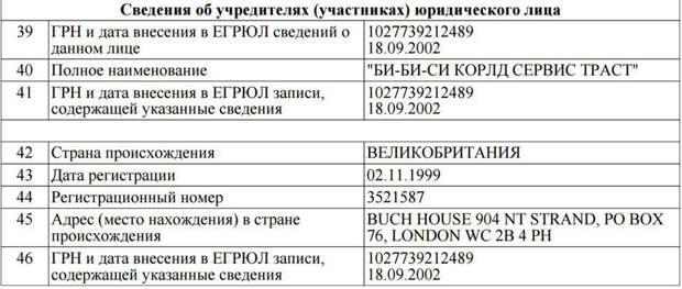 Скрин выписки ЕГРЮЛ с сайта Федеральной налоговой службы