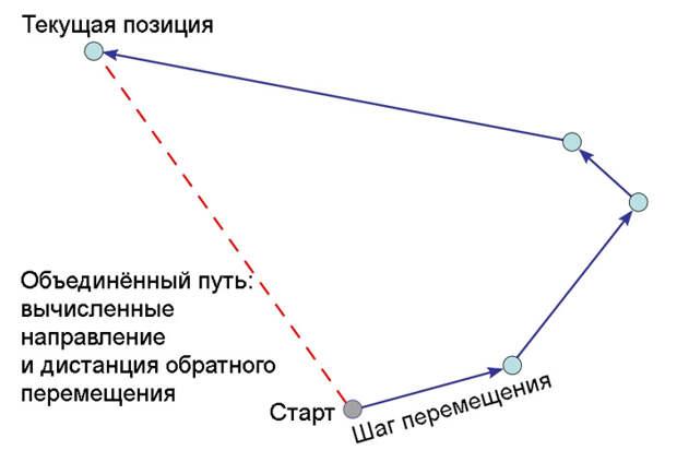 Рис. 3. Навигация по принципу счисления координат