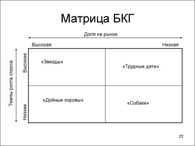 Матрица БКГ. Пример. Кратко. Построение