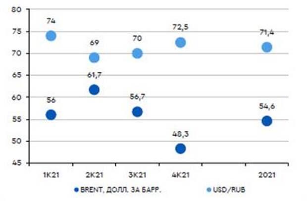 Рубль укрепится к доллару до 73 и ниже в первом квартале 2021 года