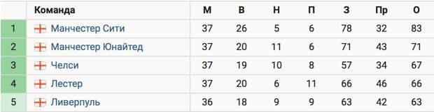 «Ливерпуль» и «Лестер» могут набрать равное число очков в борьбе за место в ЛЧ