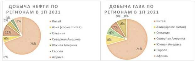 Добыча нефти и газа по регионам