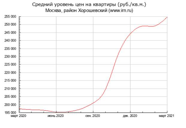 Эксперты: квартиры в Хорошевском выросли в цене