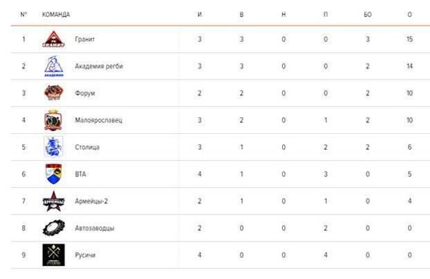Очередные матчи «Первенства Москвы по регби» прошли в  столице 15 августа