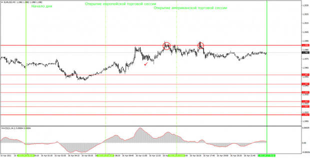 Аналитика и торговые сигналы для начинающих. Как торговать валютную пару EUR/USD 19 апреля? Анализ сделок пятницы. Подготовка