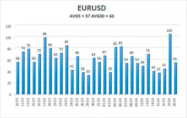 Обзор пары EUR/USD. 21 апреля. Евро продолжит рост в ближайшей перспективе. Заседание ЕЦБ обещает быть проходным.