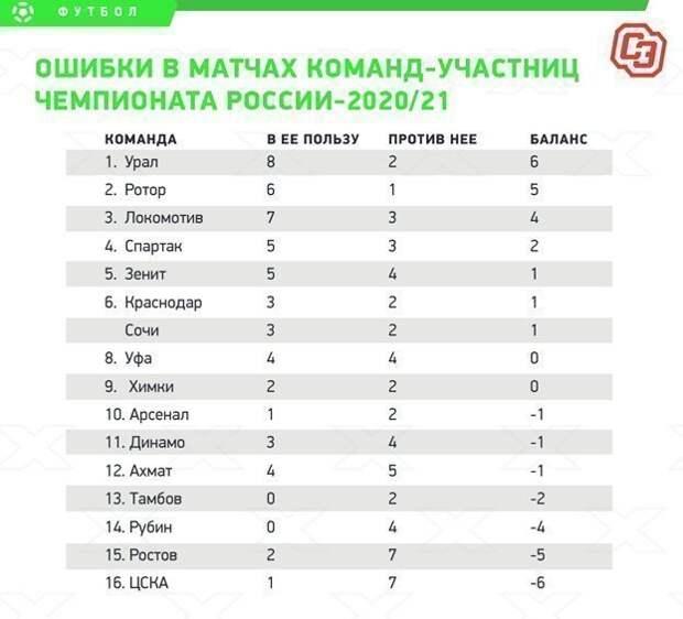 Ошибки в матчах команд-участниц чемпионата России-2020/21.