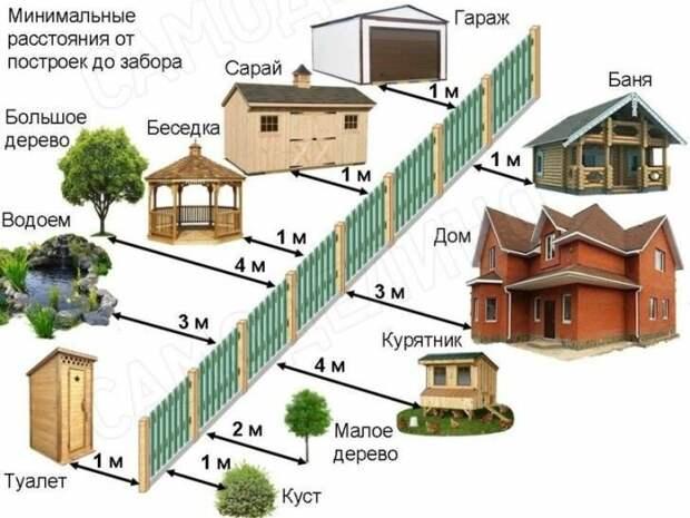 Минимальные расстояния от построек до забора Фабрика идей, важное, законы, нормы, подсказки, ремонт, стройка