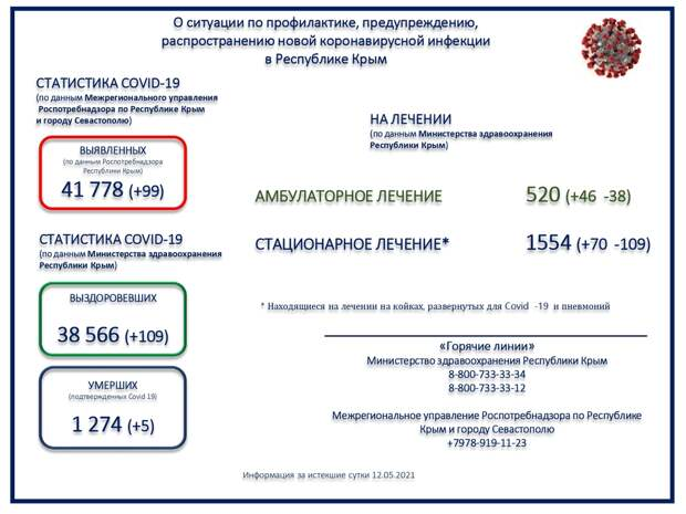 Коронавирус в Крыму и Севастополе: Последние новости, статистика на 13 мая 2021 года
