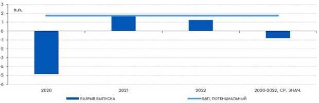 Разрыв выпуска и потенциальный ВВП, %