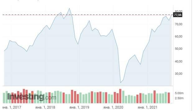 Нефть вернулась на уровень августа 2014 года