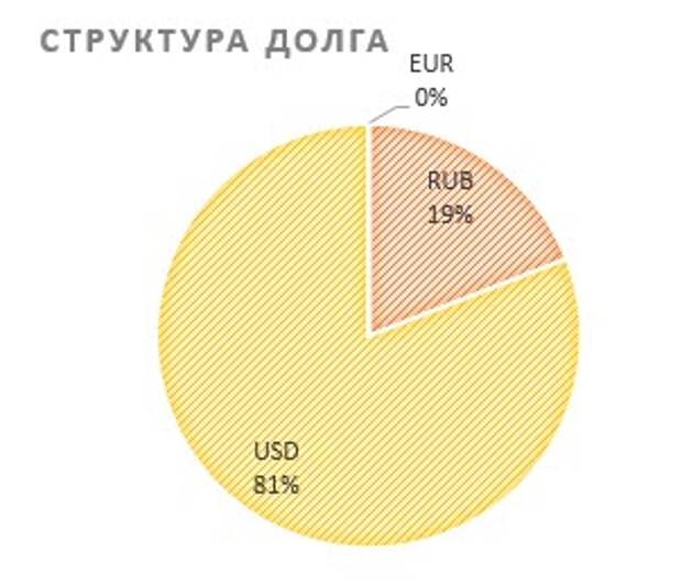 Структура долга