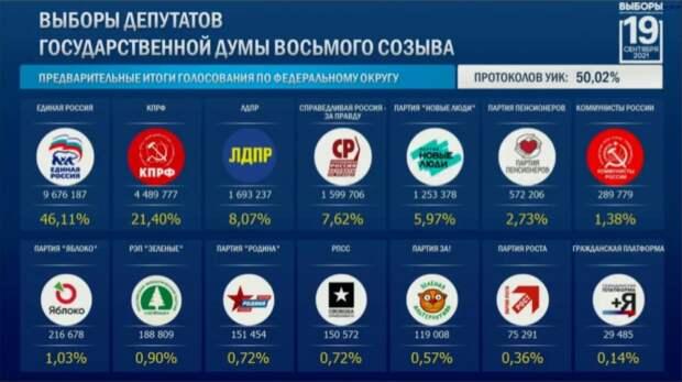 Половина пройдена. По итогам обработки 50% бюллетеней в Госдуму у «Единой России» — более 46%