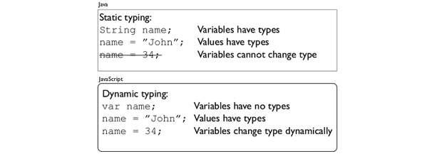 Статическая и динамическая типизация языков программирования