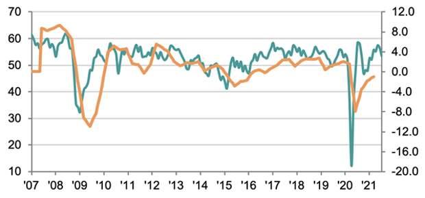 Индекс деловой активности в сфере услуг в России в июле снизился до 53,5 пункта с 56,5 пункта в июне