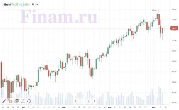 Коррекция на российском фондовом рынке сегодня может продолжиться