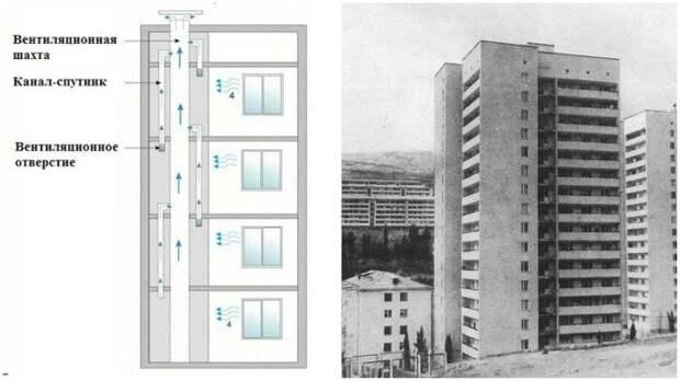 За счет циркуляции воздуха все с первых этажей поднимается на последние, начиная с запахов и заканчивая патогенными микроорганизмами