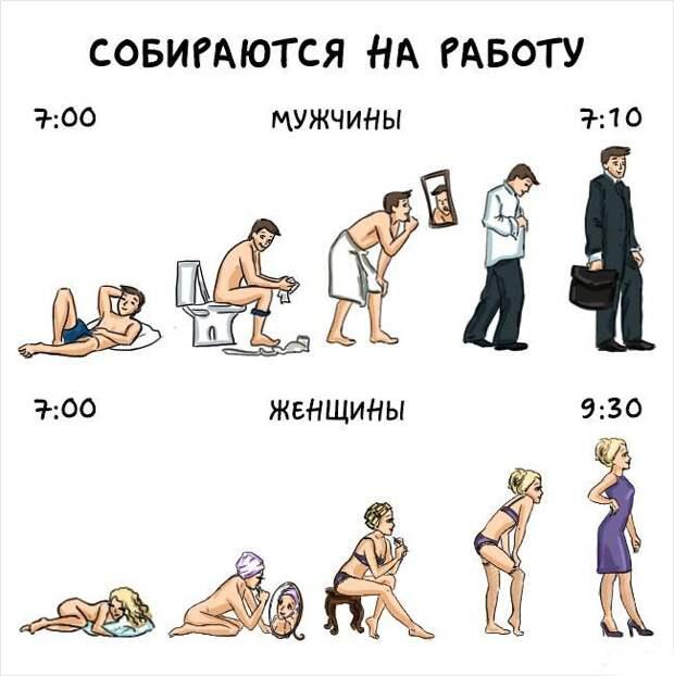 """Веселые комиксы """"Разница между мужчинами и женщинами"""""""
