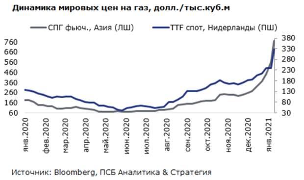 динамика цен на газ