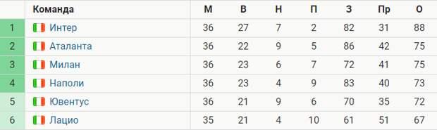 «Ювентус» отстает от топ-4 на 1 балл за 2 тура до конца. «Милан», «Аталанта» и «Наполи» – в зоне ЛЧ